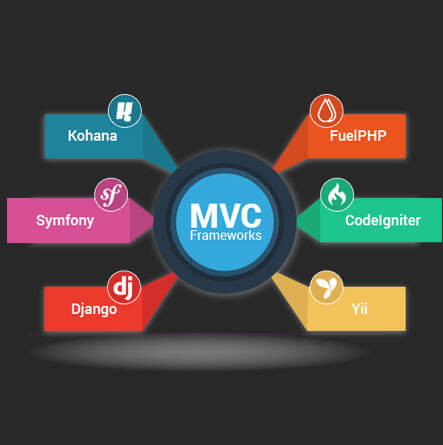 php-mvc-development